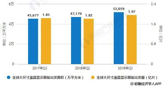2017-2018年Q3全球大尺寸液晶显示面板出货量、出货面积统计情况