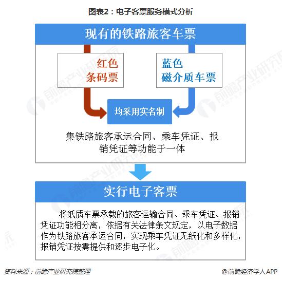 图表2:电子客票服务模式分析