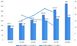 中国已成亚洲第一全球第二大保险市场 政策推动冲当第一