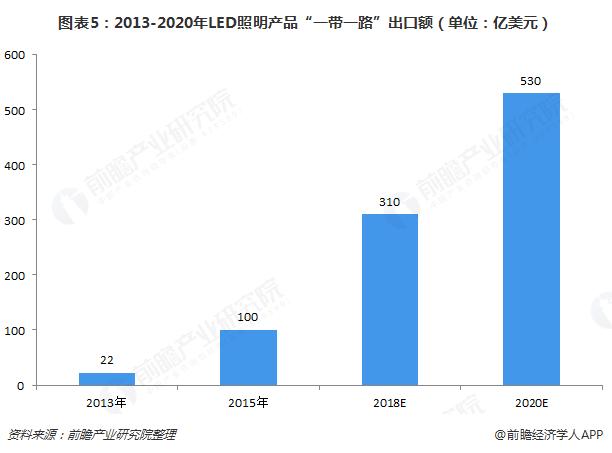 """图表5:2013-2020年LED照明产品""""一带一路""""出口额(单位:亿美元)"""