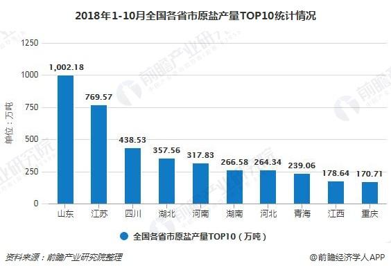 2018年1-10月全国各省市原盐产量TOP10统计情况