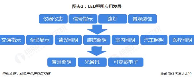 图表2:LED照明应用发展