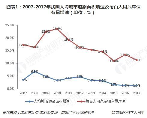 图表1:2007-2017年我国人均城市道路面积增速及每百人用汽车保有量增速(单位:%)