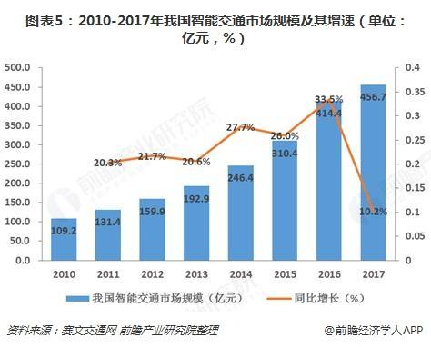 图表5:2010-2017年我国智能交通市场规模及其增速(单位:亿元,%)