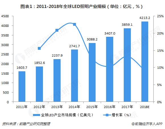 图表1:2011-2018年全球LED照明产业规模(单位:亿元,%)