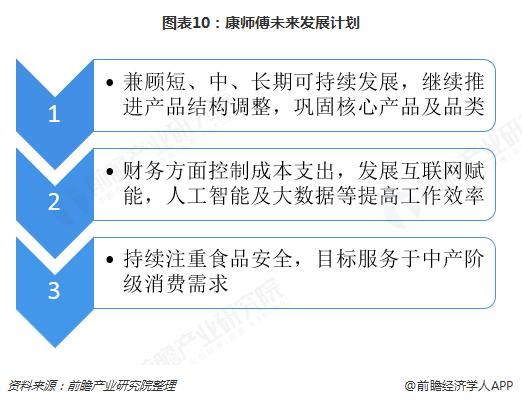 图表10:康师傅未来发展计划