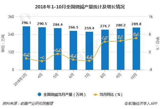 2018年1-10月全国烧碱产量统计及增长情况