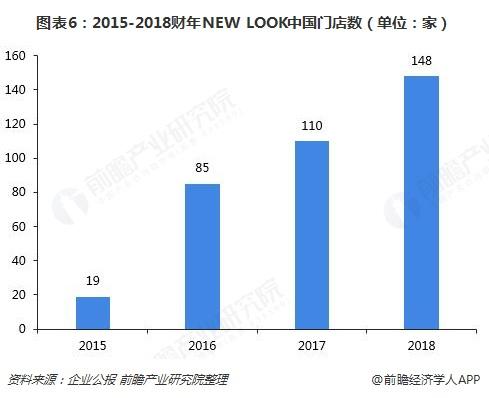 图表6:2015-2018财年NEW LOOK中国门店数(单位:家)