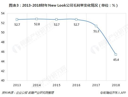 图表3:2013-2018财年New Look公司毛利率变化情况(单位:%)