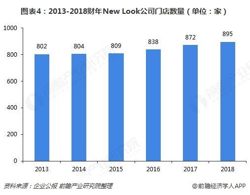 图表4:2013-2018财年New Look公司门店数量(单位:家)