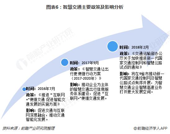 图表6:智慧交通主要政策及影响分析
