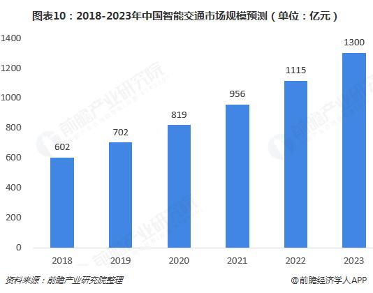 图表10:2018-2023年中国智能交通市场规模预测(单位:亿元)