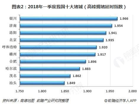 图表2:2018年一季度我国十大堵城(高峰拥堵延时指数)