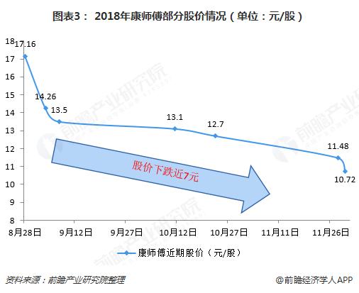 图表3: 2018年康师傅部分股价情况(单位:元/股)