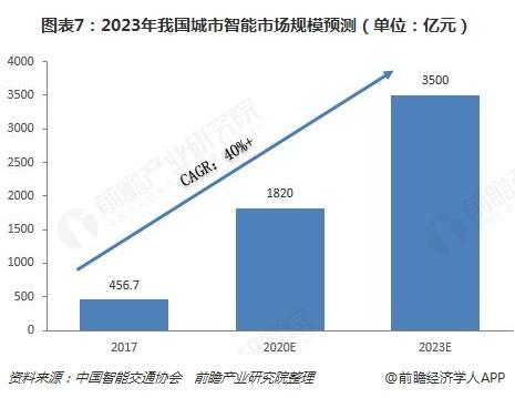 图表7:2023年我国城市智能市场规模预测(单位:亿元)