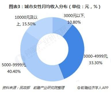 图表3:城市女性月均收入分布(单位:元,%)