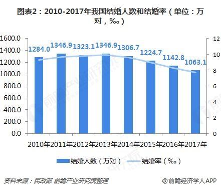 图表2:2010-2017年我国结婚人数和结婚率(单位:万对,‰)