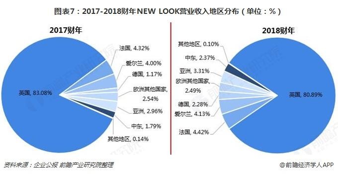 图表7:2017-2018财年NEW LOOK营业收入地区分布(单位:%)