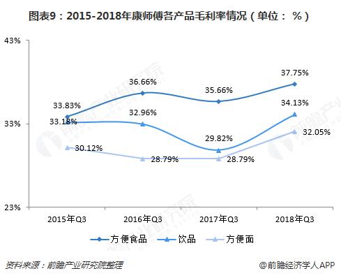 图表9:2015-2018年康师傅各产品毛利率情况(单位: %)