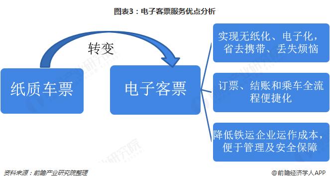 图表3:电子客票服务优点分析