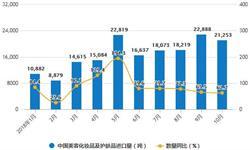 10月化妆品行业分析:<em>零售</em>额累计值达2094亿元