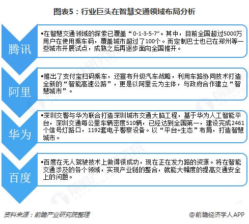 图表5:行业巨头在智慧交通领域布局分析
