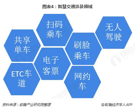 图表4:智慧交通涉及领域