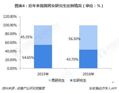 图表4:近年来我国男女研究生比例情况(单位:%)