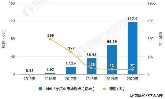 2015-2020年中国共享汽车市场规模统计及增长情况预测