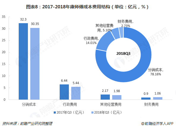 图表8:2017-2018年康师傅成本费用结构(单位:亿元,%)