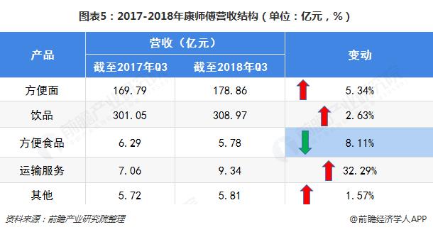 图表5:2017-2018年康师傅营收结构(单位:亿元,%)