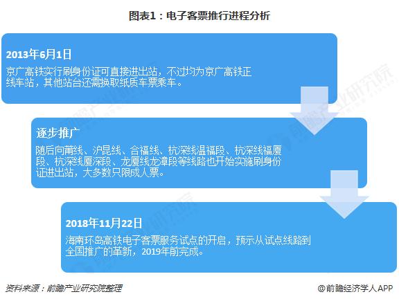 图表1:电子客票推行进程分析