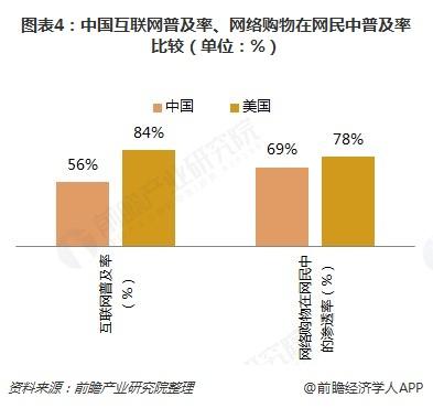 图表4:中国互联网普及率、网络购物在网民中普及率比较(单位:%)