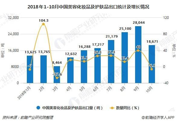 2018年1-10月中国美容化妆品及护肤品出口统计及增长情况