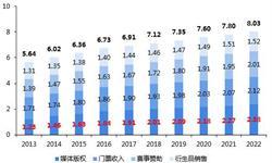 2022年北美体育产业市场规模预计超800亿美元 媒体版权最赚钱