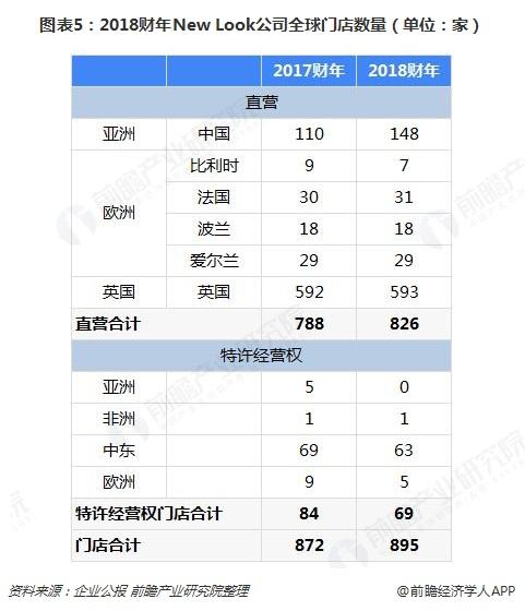 图表5:2018财年New Look公司全球门店数量(单位:家)