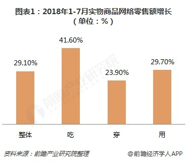 图表1:2018年1-7月实物商品网络零售额增长(单位:%)
