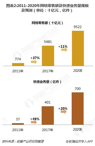 图表2:2011-2020年网络零售额及快递业务量规模及预测(单位:十亿元,亿件)