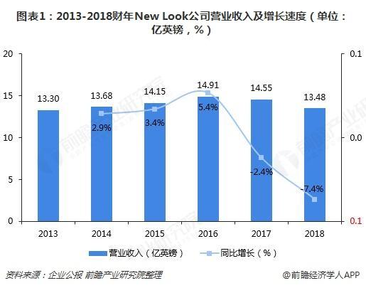 图表1:2013-2018财年New Look公司营业收入及增长速度(单位:亿英镑,%)
