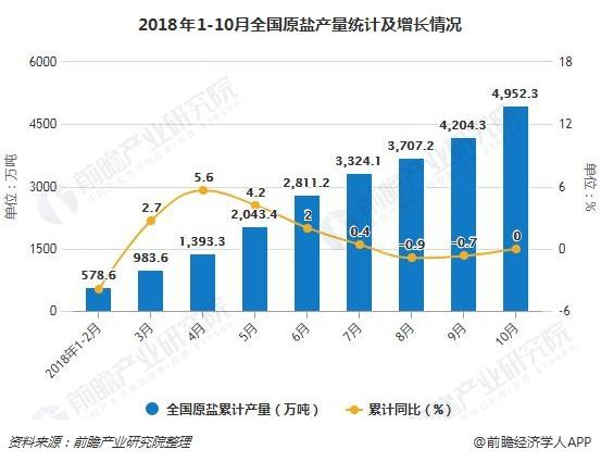 2018年1-10月全国原盐产量统计及增长情况