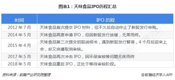 火锅底料行业竞争加剧 IPO屡战屡败的天味食品还有突围机会吗?