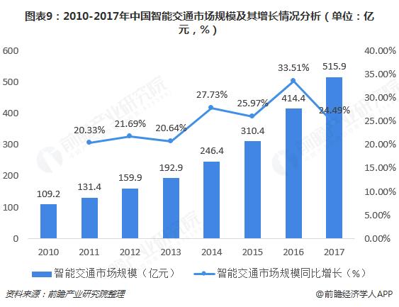 图表9:2010-2017年中国智能交通市场规模及其增长情况分析(单位:亿元,%)