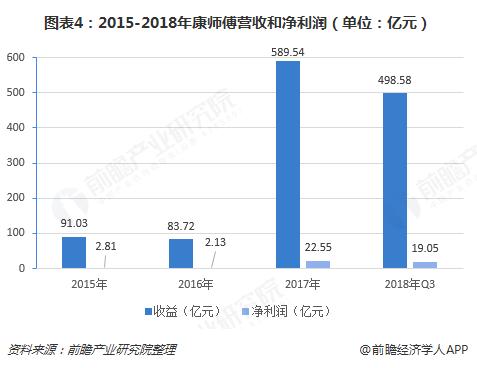 图表4:2015-2018年康师傅营收和净利润(单位:亿元)