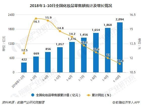 2018年1-10月全国化妆品零售额统计及增长情况