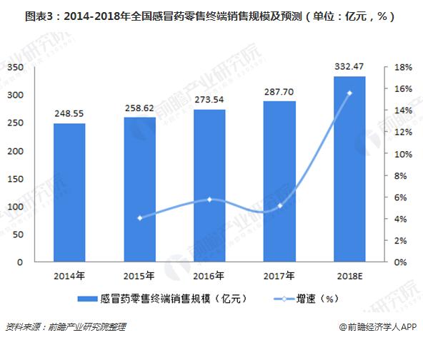 图表3:2014-2018年全国感冒药零售终端销售规模及预测(单位:亿元,%)