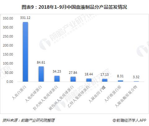 图表9:2018年1-9月中国血液制品分产品签发情况