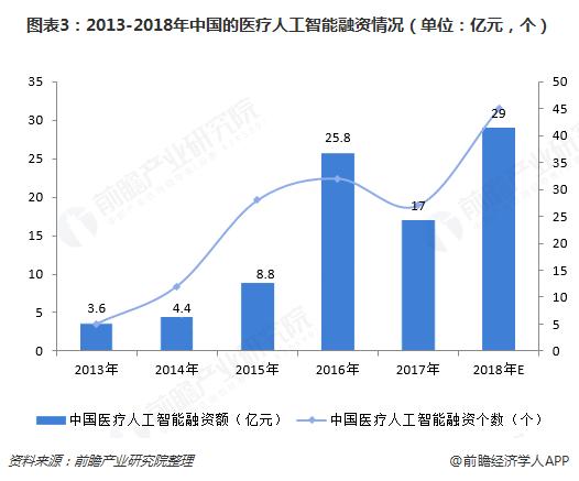 图表3:2013-2018年中国的医疗人工智能融资情况(单位:亿元,个)