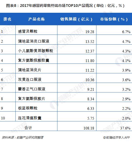图表8:2017年感冒药零售终端市场TOP10产品情况(单位:亿元,%)
