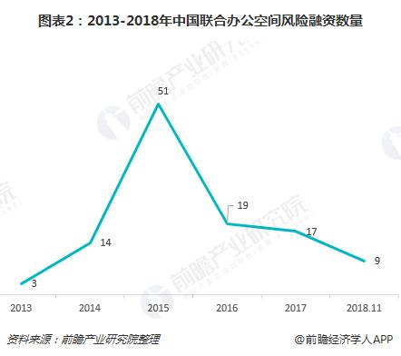 图表2:2013-2018年中国联合办公空间风险融资数量