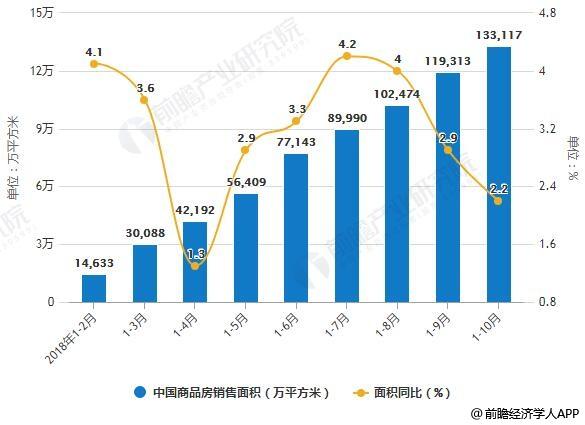2018年1-10月中国商品房销售面积、销售金额统计及增长情况